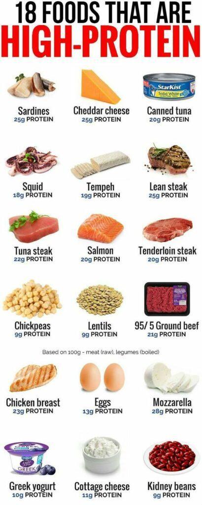 Gluen Free Proteins