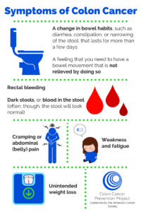 Facts on Colon Cancer - Symptoms of Colon Cancer