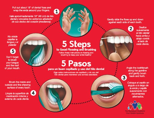 All about Dental Care - Good Hygiene