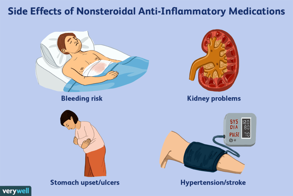 Antiinflammatory Drugs - Side Effects