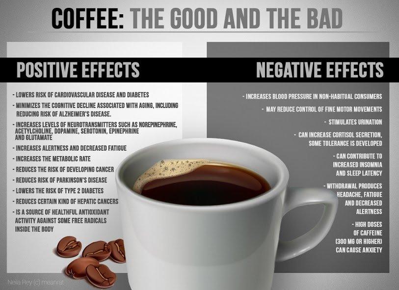 All About Caffeine - Caffeine Positive Negative