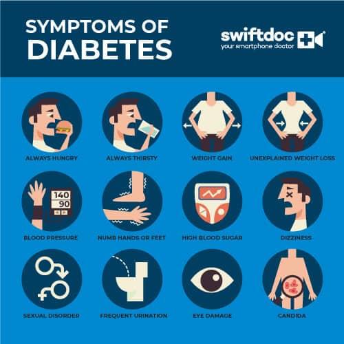 What is Diabetes About - Diabetes Symptoms