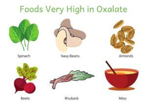 All about Kidney Stones - Oxalates