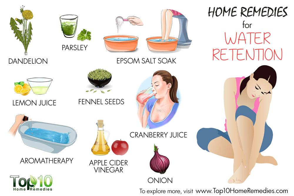 All ABout Diuretics - Water Retention Remedies