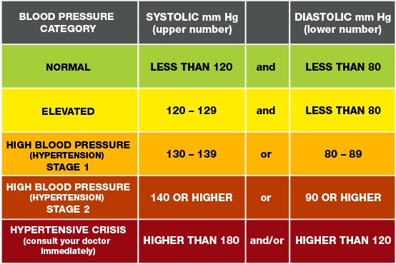 All about High Blood Pressure - Blood pressure Chart
