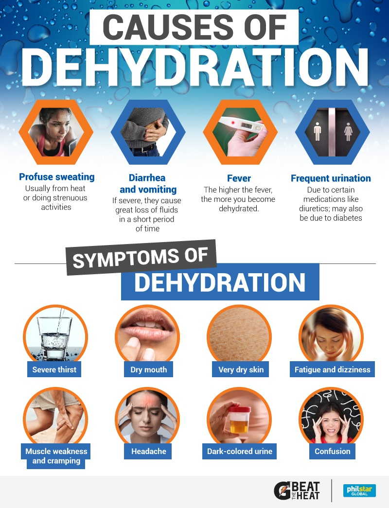 Dehydration: the facts - Dehydration Causes Symptoms